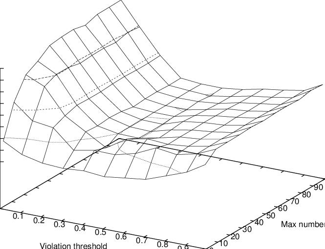 Parameter test for the generalized subtour elimination