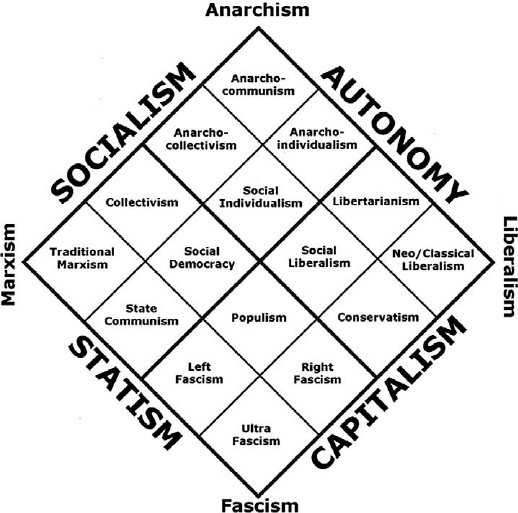 The political economic matrix Source : Adapted from 'The
