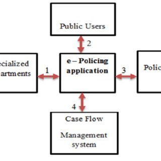 (PDF) E-Policing as a Service: The Way Forward in Zambia