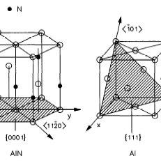 Structure cristalline du nitrure d'aluminium et de l