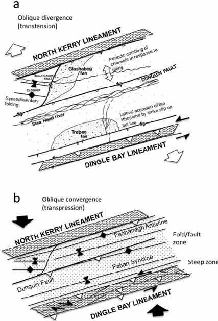 Early Devonian transtensional then transpressive