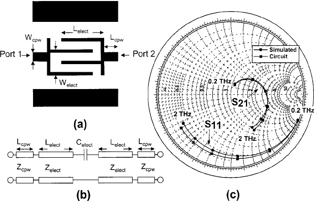 (a) Layout of electrode geometry in CPW. (b) Equivalent