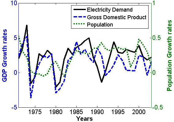 Fig. 9. A comparison between GDP, population growth and electricity demand over the period 1970 to 2003.