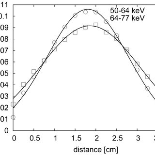 (PDF) Iterative deconvolution of simultaneous Tc-99m and