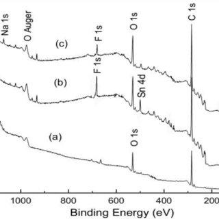XPS survey spectra of alumina ceramic reference specimen