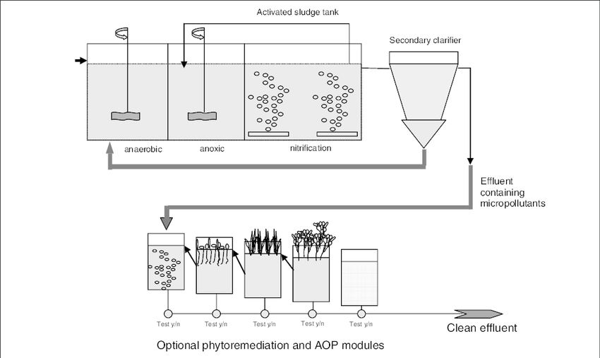 Optimizing existing waste water treatment plants