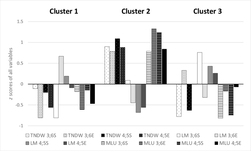 Cluster analysis of the participants as a function of MLUw
