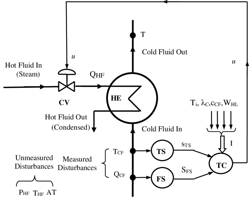 Feedforward Control of Temperature: HE-Heat Exchanger; TC