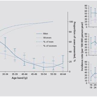 (PDF) The epidemiology of schizophrenia: Replacing dogma