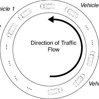 Block-diagram for interconnected vehicles on a ring