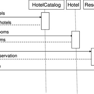 sequence diagram for hotel reservation system ceiling fan with light wiring one switch a partial sign ontology download simplified the make