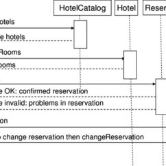 Sequence Diagram For Hotel Reservation System 2001 Pt Cruiser Speaker Wiring The Make Use Case With Alternative Courses Of Interaction