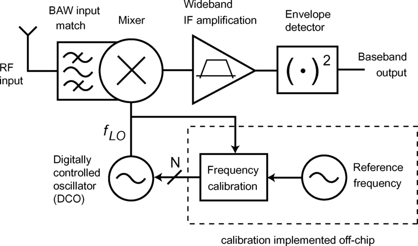 Block diagram of proposed wake-up receiver using an