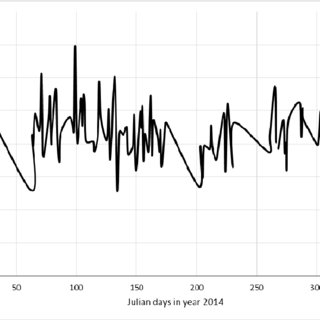 Graph of average AOD plotted for each day in year 2014