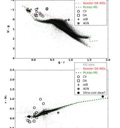 colour colour diagrams of some of the published pulsators white dwarfs cvs [ 850 x 1133 Pixel ]