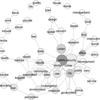 Spatialisation of the network of keywords (all articles in