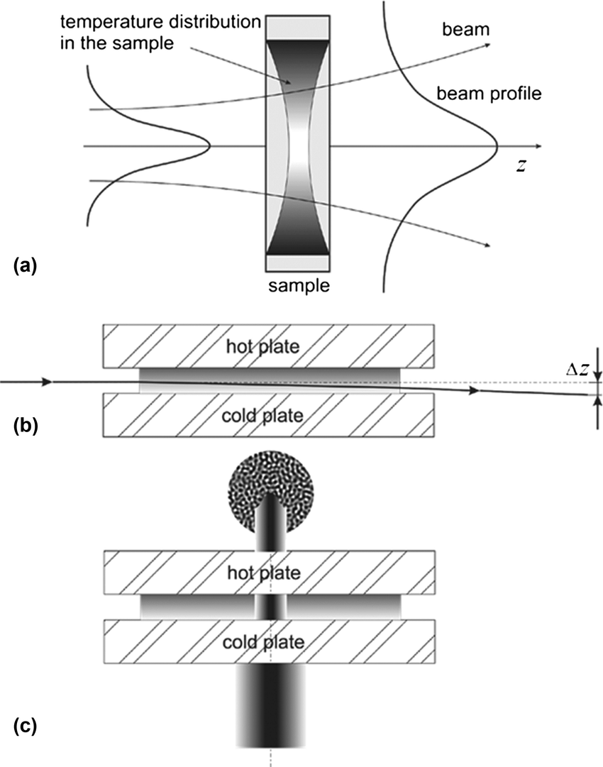18 Schematic of the apparatus. (a) Principle of the