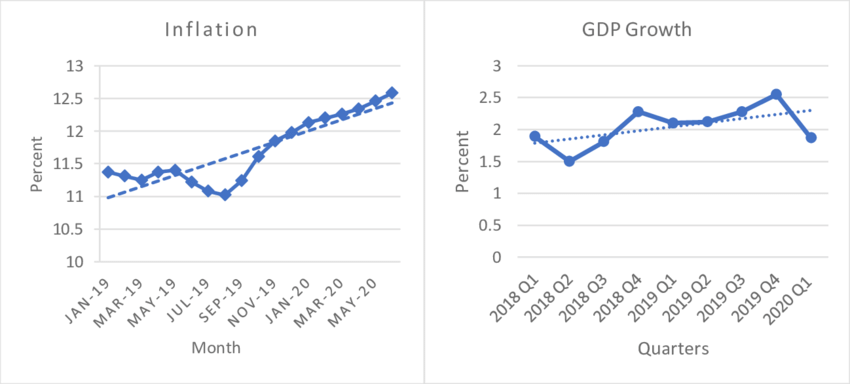 Trend Analysis of Inflation and GDP growth in Nigeria
