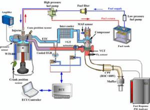 Schematic diagram of the diesel engine experimental system   Download Scientific Diagram