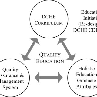 (PDF) CDIO AND PROFESSIONAL ACCREDITATION: THE CASE OF