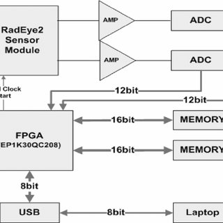 Block diagram of the prototype readout IC board for the