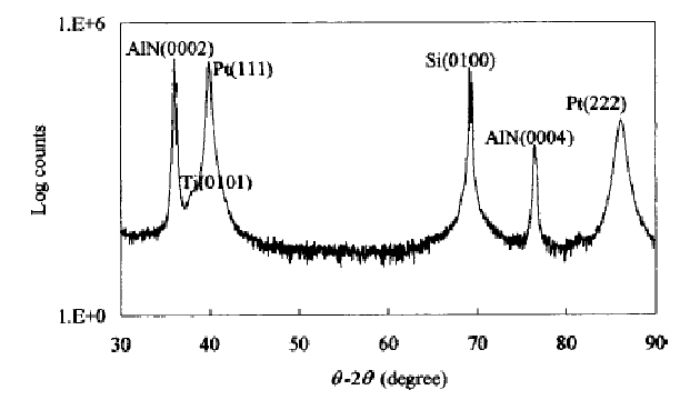 XRD pattern of a 1 μm AlN thin film deposited onto a Pt/Ti