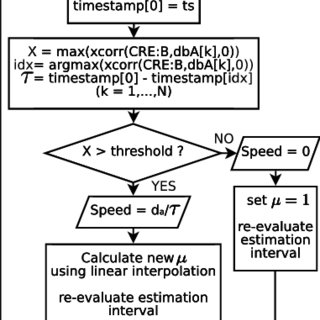 Spatial and temporal correlation coefficients for a device