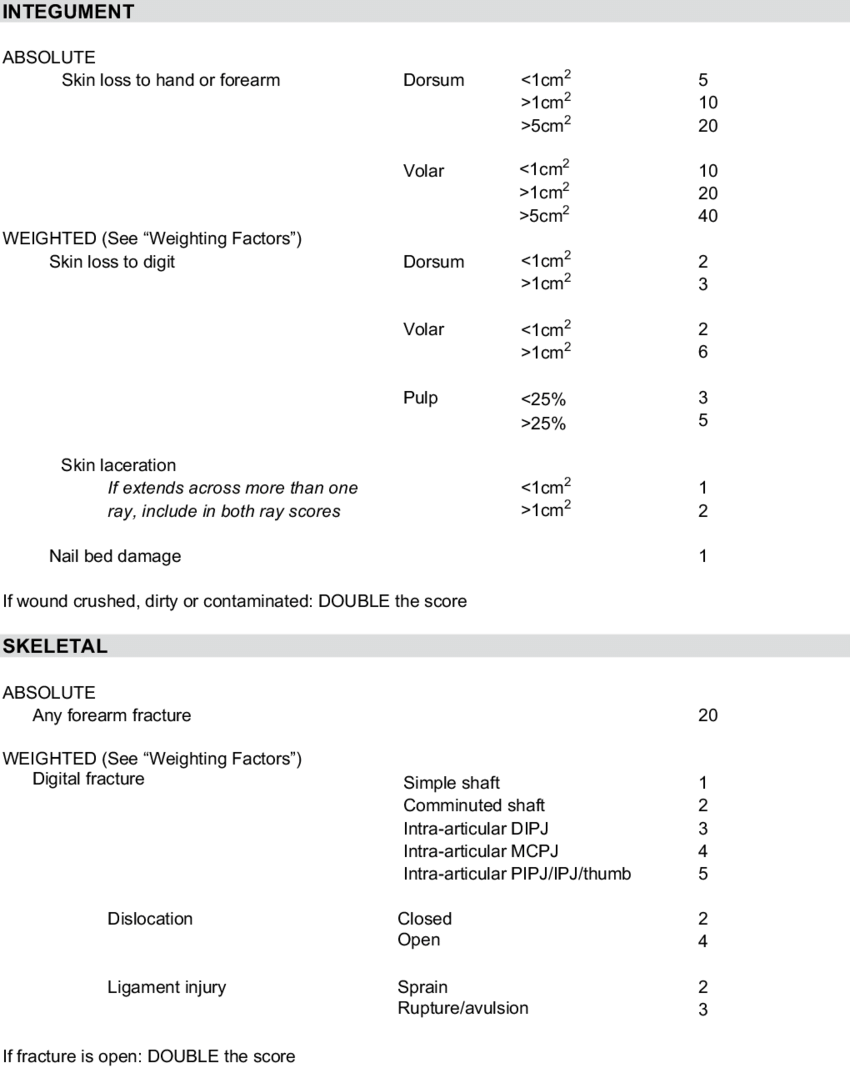 hight resolution of the modified hand injury severity score