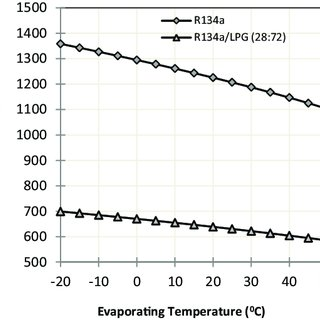 (a) Pressure-Enthalpy (P-h) diagram of vapor compression