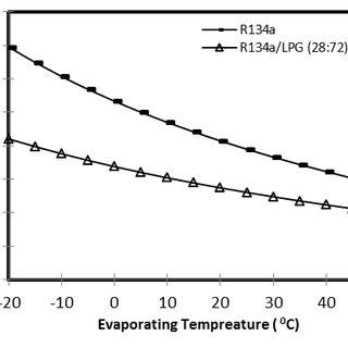 (PDF) ENERGY PERFORMANCE ASSESSMENT OF R134A/LPG BLEND AS