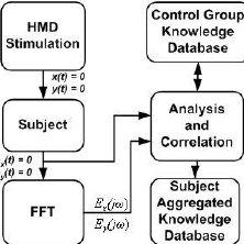 (PDF) VR Based Adaptive Stimulation in Estimation of