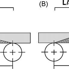 Test design of both, 3-point (A) and 4-point (B) bending