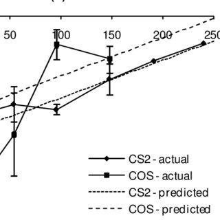 (PDF) Degradation of carbon disulphide (CS2) in soils and