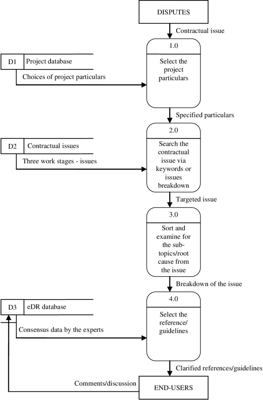 medium resolution of level 0 dfd of features of dwm