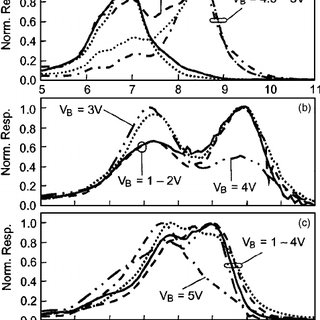 Bias dependence spectral responsivity of a broadband QWIP