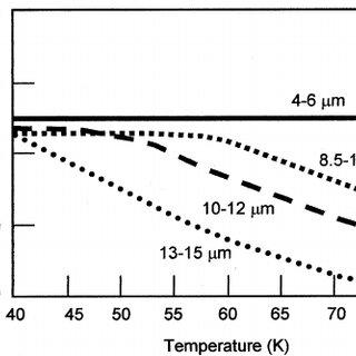 Noise equivalent differential temperature NEDT estimated