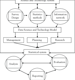 diagram of innovative system of science and technology model [ 850 x 984 Pixel ]