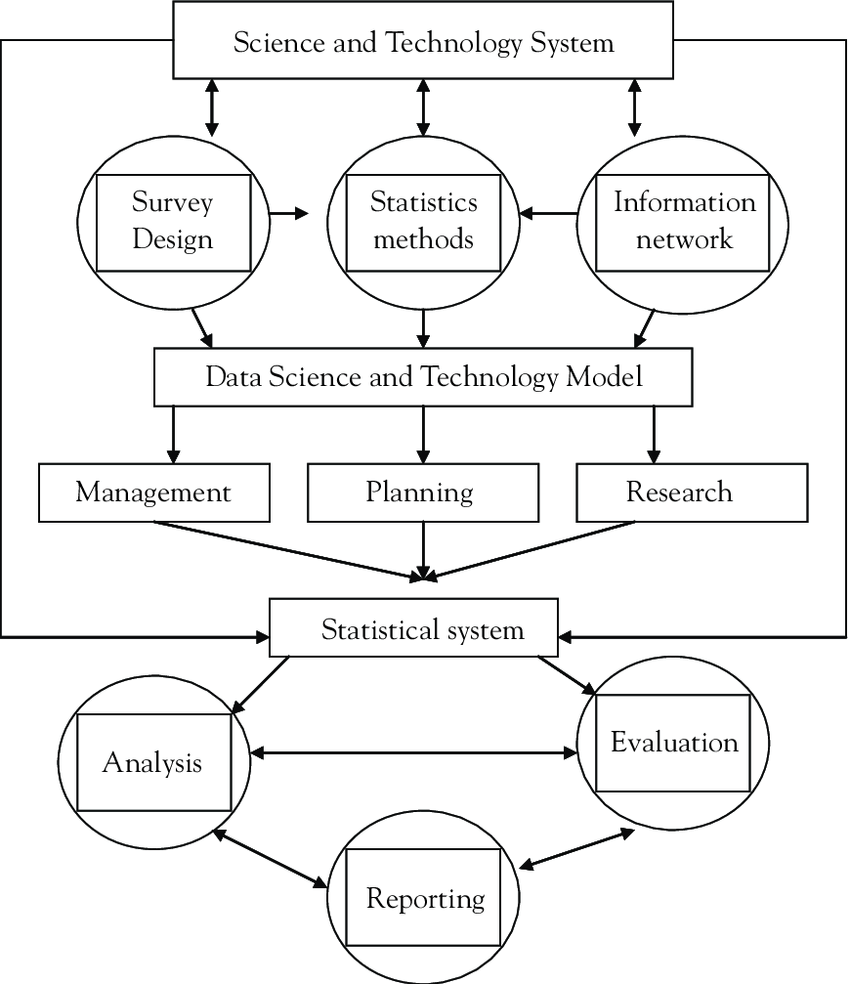 hight resolution of diagram of innovative system of science and technology model