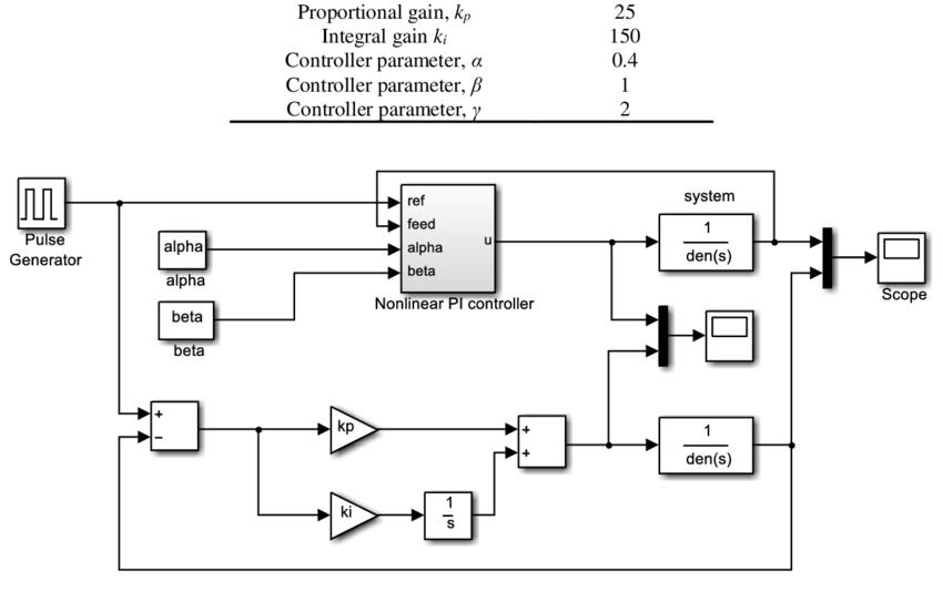 Simulation diagram constructed in Matlab/Simulink