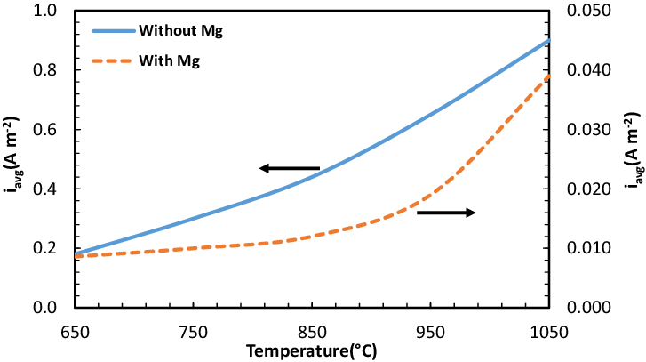 The effect of temperature on the average corrosion rate