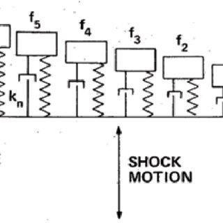 10: Interpretation of Power Spectral Density (PSD