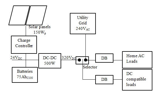 Block diagram for the embedded DC line of dual power