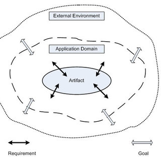 Design thinking process model proposed by Dunn and Martin