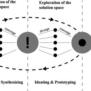 (PDF) An Integrated Framework for Design Thinking and