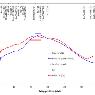 Mortality curves from post-smolt challenge test