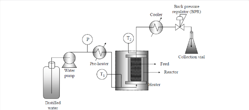 Schematic diagram of subcritical water extraction