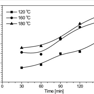 (PDF) Subcritical Water Extraction of Xanthone from
