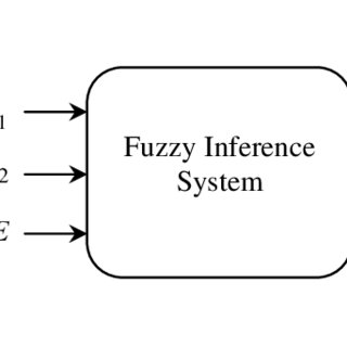 (PDF) RETRACTED ARTICLE: A fuzzy-particle swarm