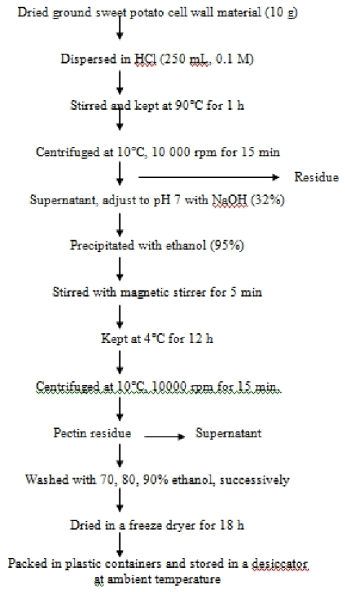small resolution of flow chart of pectin extraction using 0 1m hcl