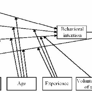 Unified Theory of Acceptance and Use of Technology (UTAUT